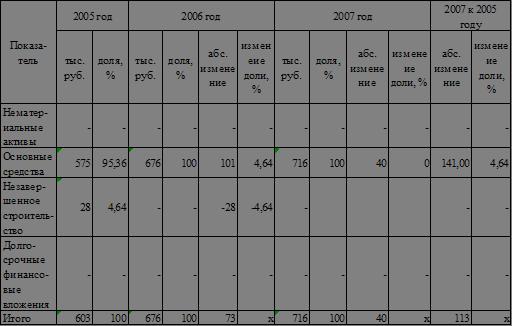 Курсовая работа Особенности анализа деловой активности  Таблица 5 Состав и динамика основного капитала ООО Профинвестстрой